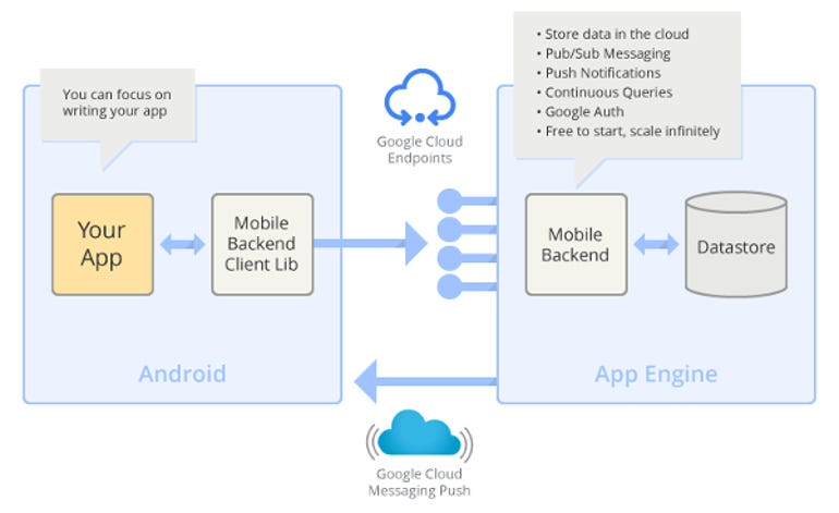 zdnet-google-mobile-backend-arch