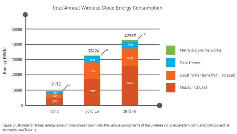 CEET's bar chart of total wireless cloud energy consumption
