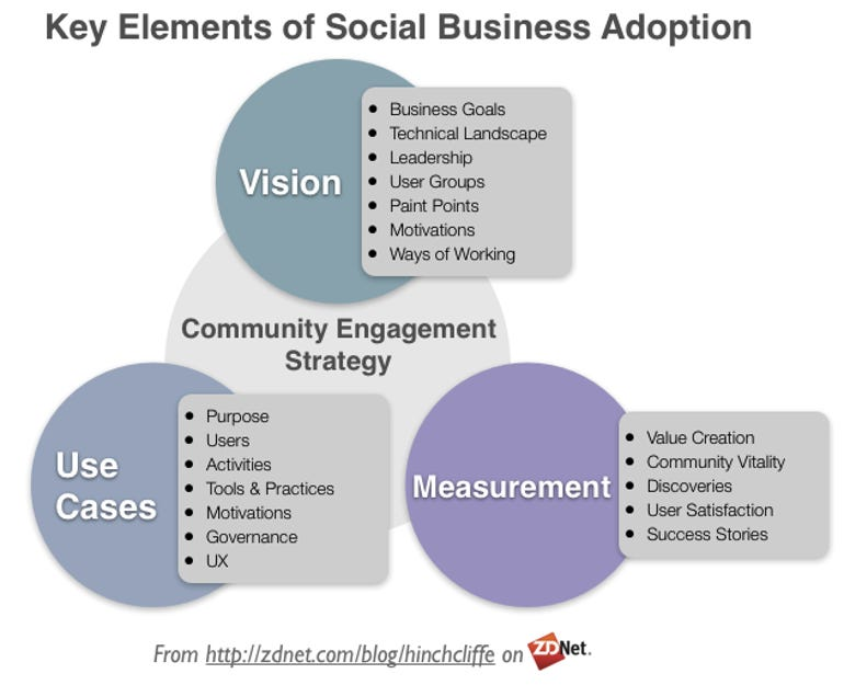 Key Elements of Social Business Adoption: Vision, Use Cases, and Measurement