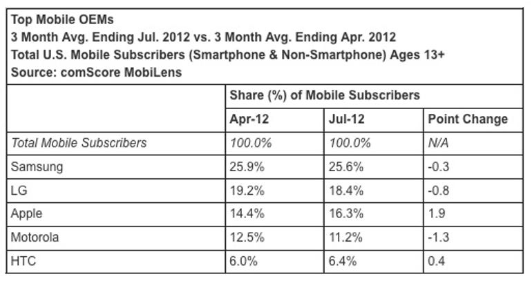 zdnet-comscore-july-2012-mobile-oem