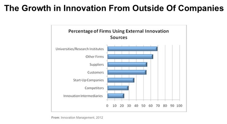 External Innovation from Outside of the Enterprise