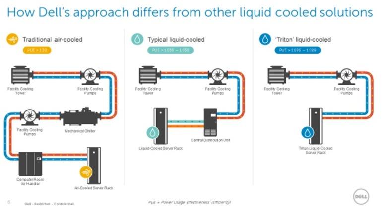 dell-triton-liquid-cooling.jpg