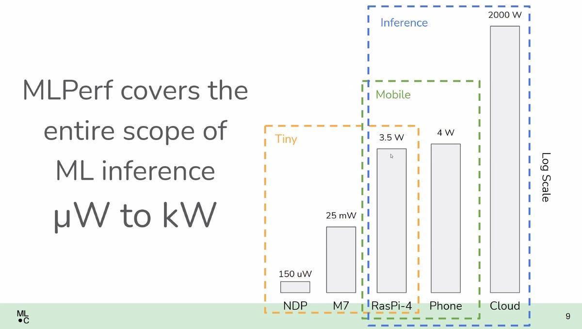 mlperf-range-of-coverage.jpg