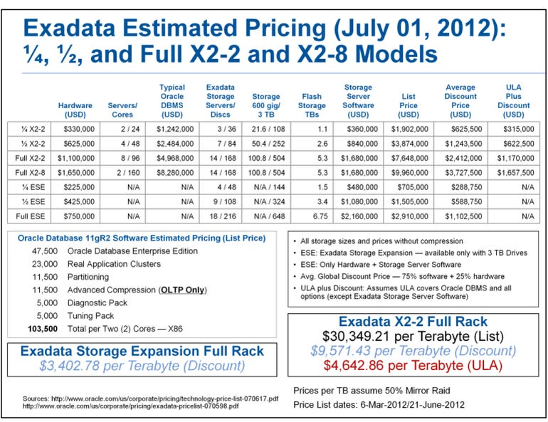 oraclepricing