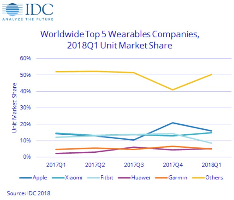 wearables-q1-2018.png