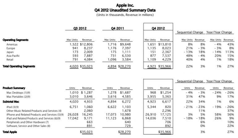 apple-4q12-earnings-table