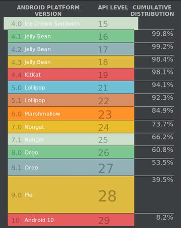 android-studio-stats-july-21.png