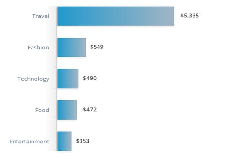 How much do influencers really earn online zdnet