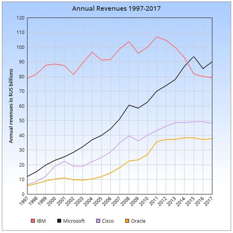 Graph showing annual revenues of IBM etc 1997-2017