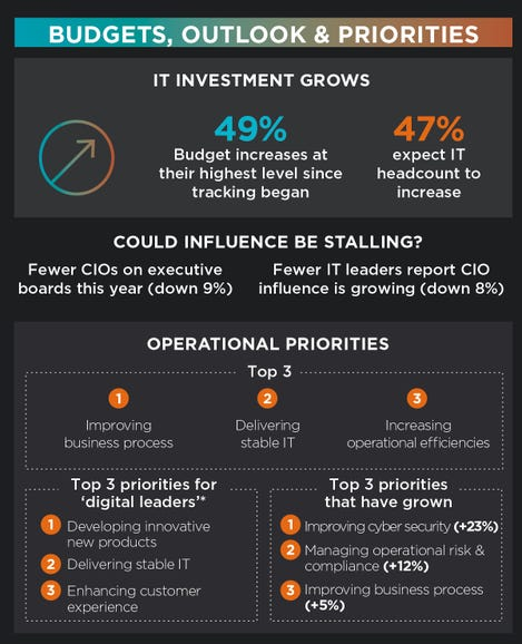Budget, outlook and priorities: CIOs must focus on the right areas to maintain their influence