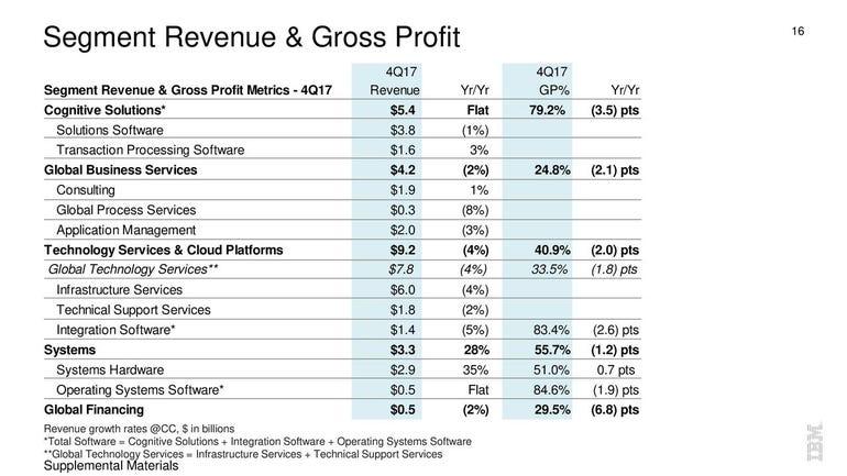IBM 2017 Q4 segment revenues