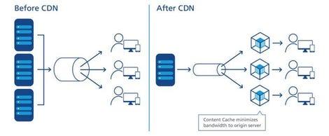 ntt-cdn-diagram.jpg