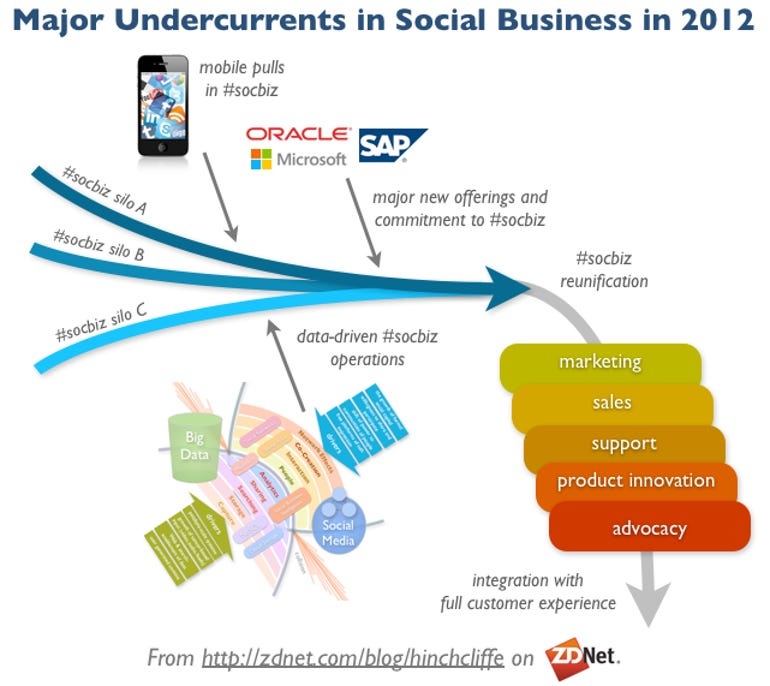 Social Business Trends in 2012