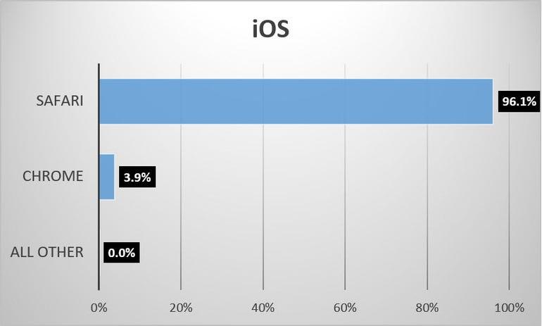 browser-share-june-2016-ios.jpg
