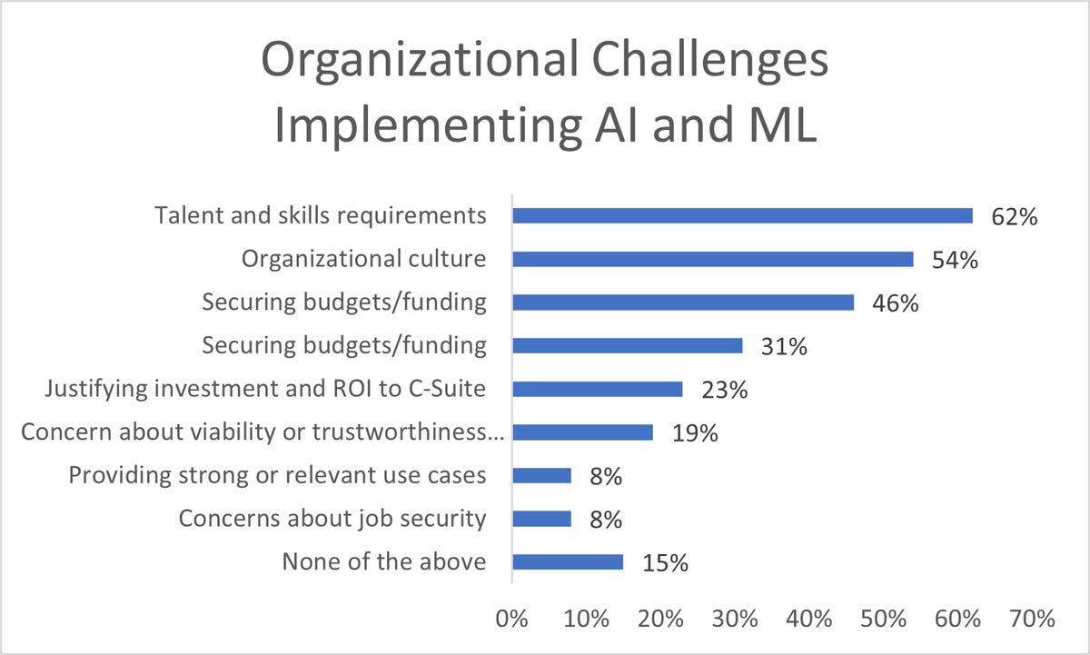 organizational-challenges-to-ai.png