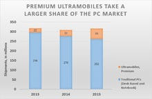 High-end ultramobile devices carve a bigger share of the PC market as Chromebooks struggle