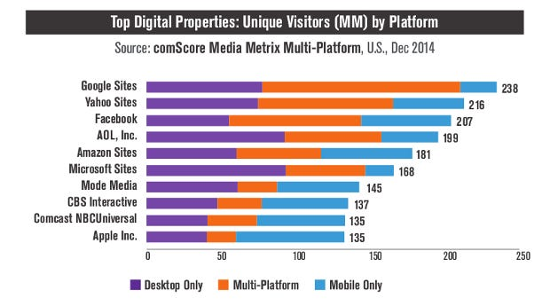 comscore-march2015-mobilevdesktop.png
