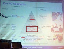 ASUS Eee PC roadmap