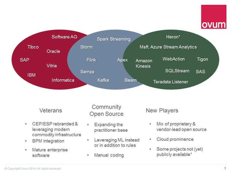 fast-data-streaming-analytics-2017-market-landscape.png