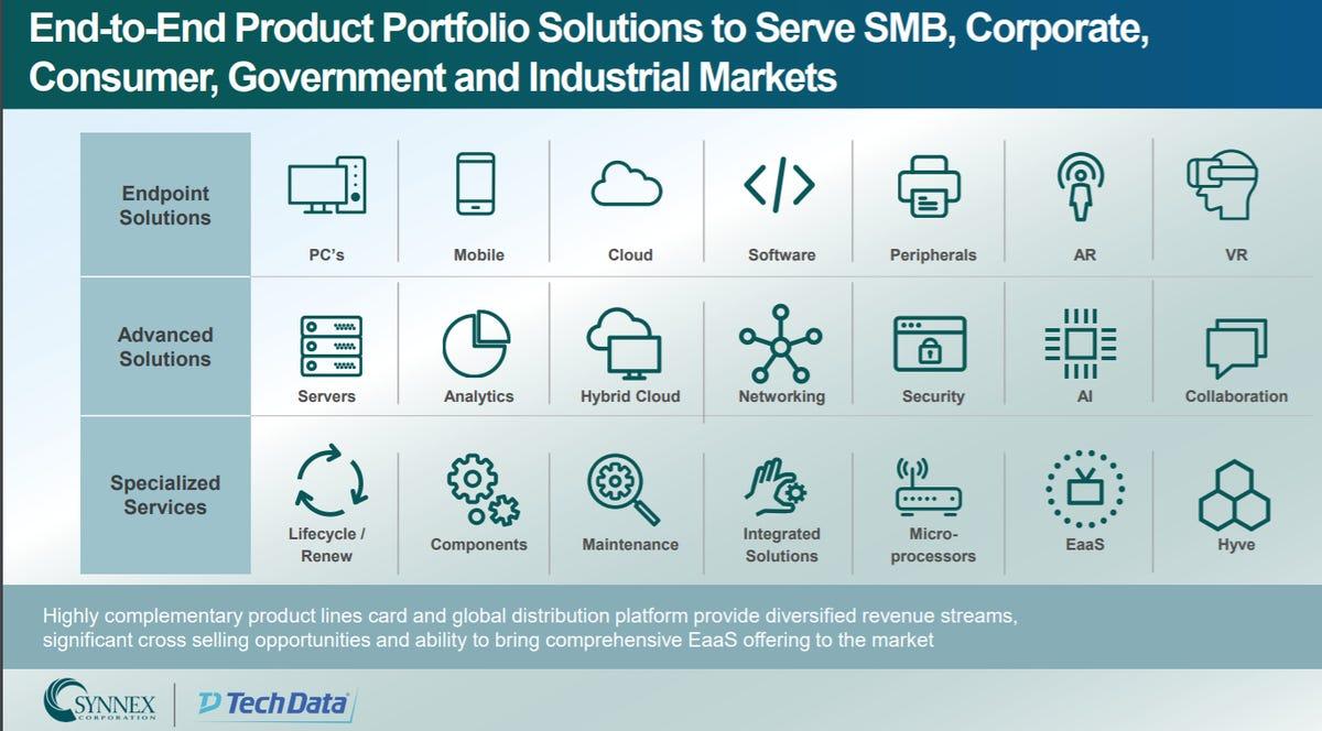 synnex-tech-data-markets.png