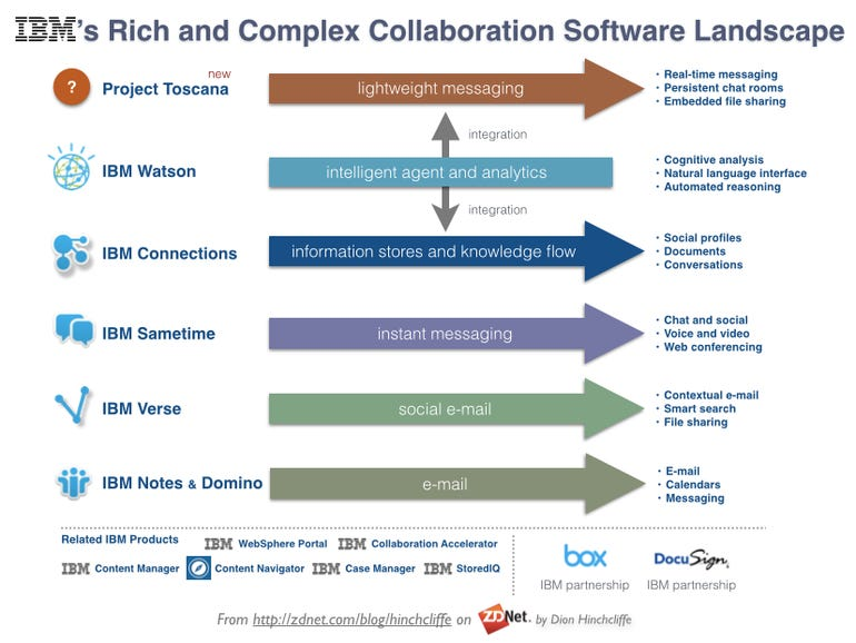 The IBM Collaboration Software Landscape: IBM Connections, Verse, Sametime, Notes, Domino, Project Toscana, IBM Watson