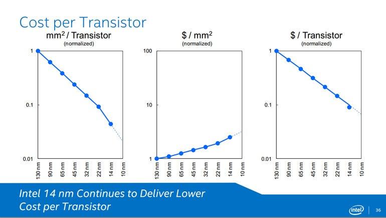 intel-cost-per-transistor.jpg