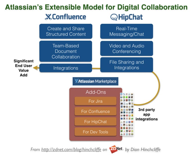 Atlassian's Extensible Model for Social Collaboration and Workplace