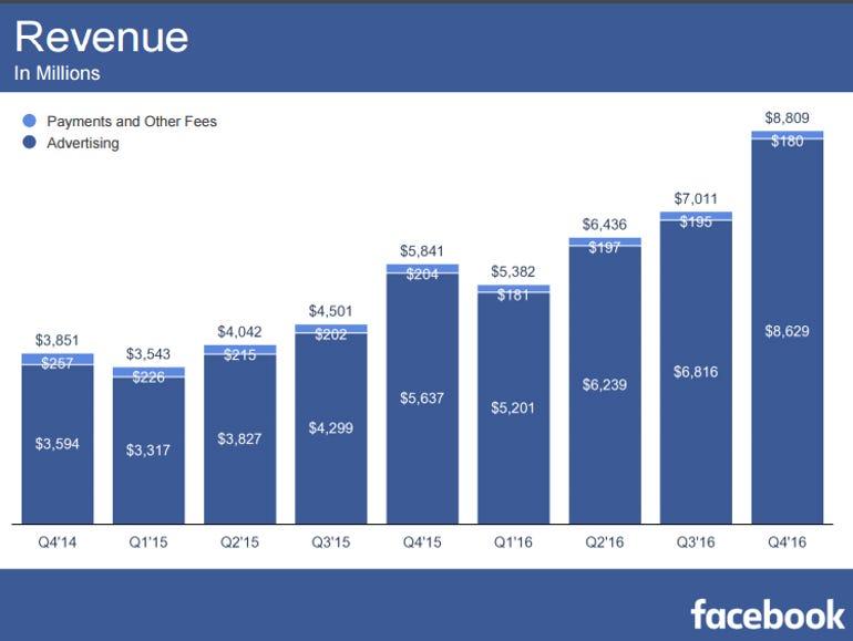 facebook-revenue-q4-2016.png