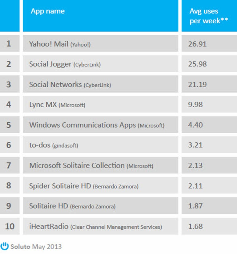 soluto-most-engaging-windows8-apps