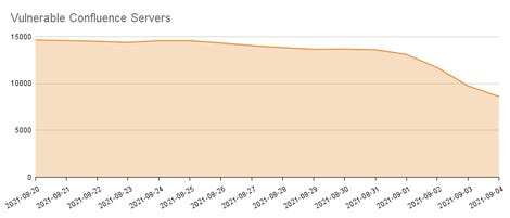 vulnerable-confluence-servers.png