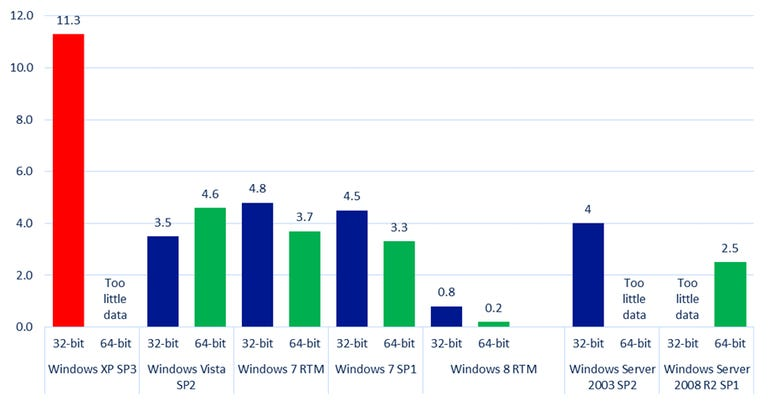 microsoft system infection rates