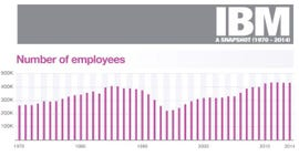 IBM employees in a chart