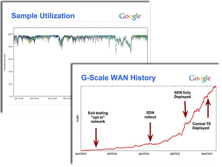 google-sdn-wan