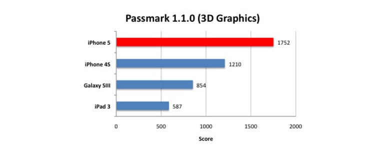 iphone5-passmark-3d
