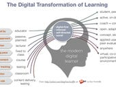 The digital transformation of learning: Social, informal, self-service, and enjoyable