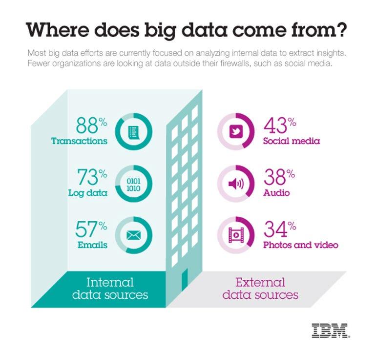 2012_Big_Data_Study_infographic_600