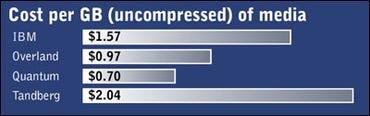 Cost per GB (uncompressed) or media