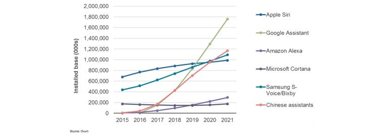 Virtual digital assistants will overtake world population by 2021