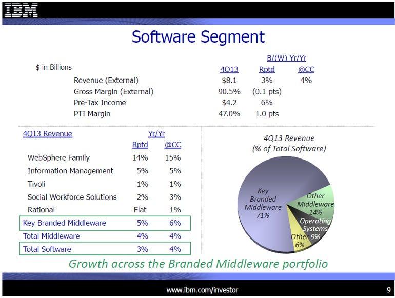 ibm q4 software