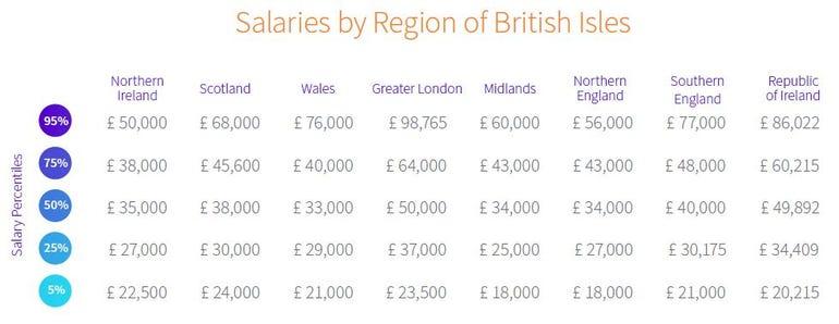 UK & Ireland average salaries by region