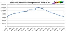 Windows Server 2003: Dangerous to use but still surprisingly popular