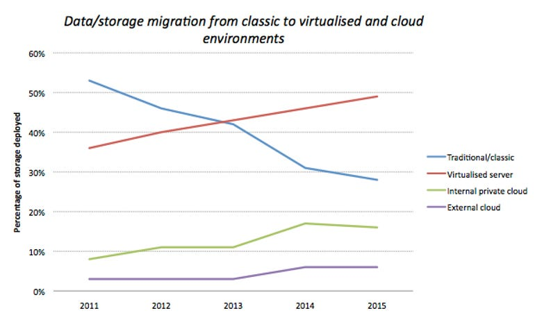 storage-emc-data-migration