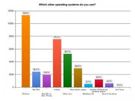 Ubuntu users second favorite operating system is Windows.