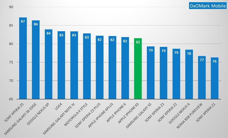 dxomark-2015-scores.jpg