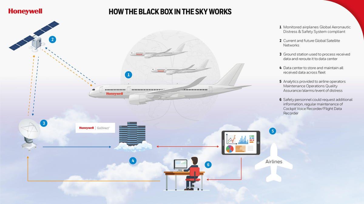 honeywell-black-box-in-the-sky-infographic-02072019.jpg