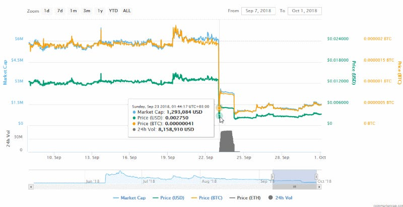 cmct-price-chart.png
