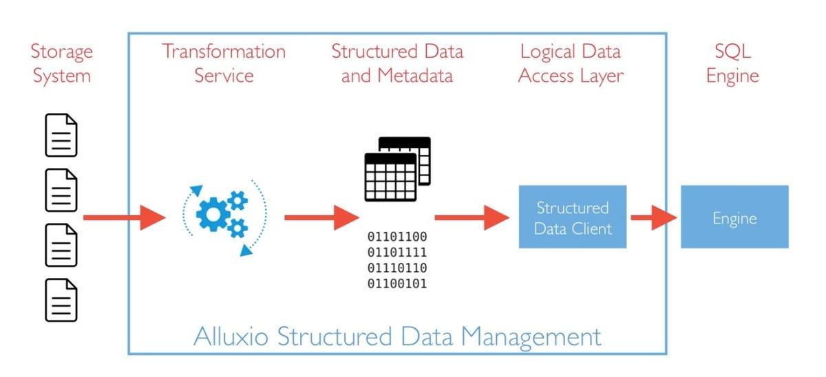 structured-data-mgmt-2.jpg
