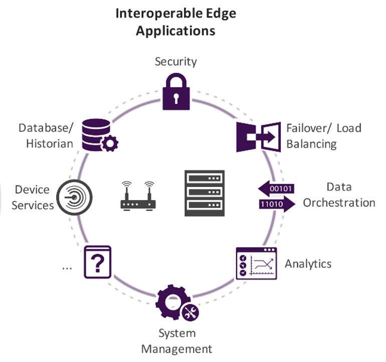 IoT EdgeX