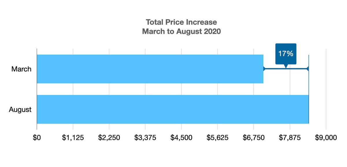 overall-increase.jpg