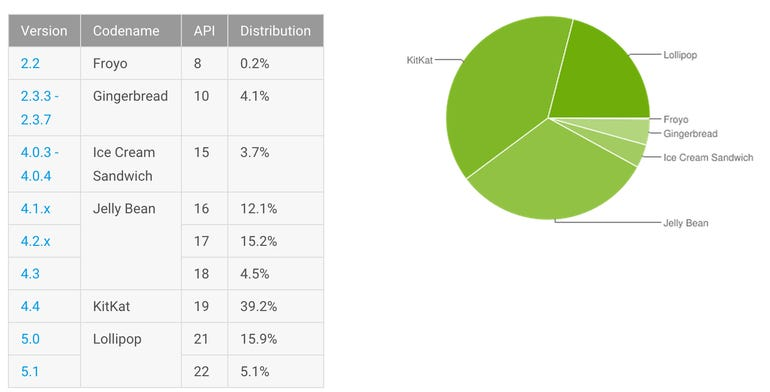 android-versions-sept-2015.png